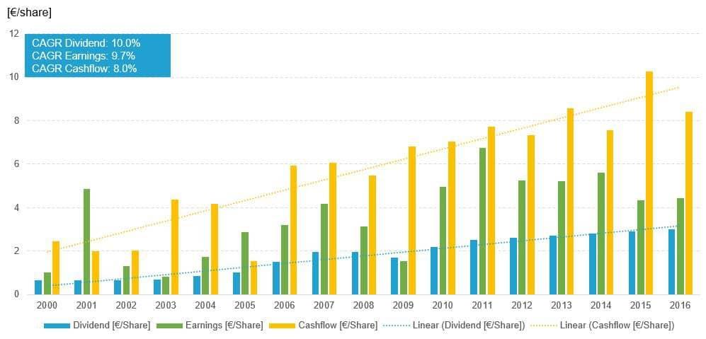 BASF Dividende, Gewinn u. CashFlow