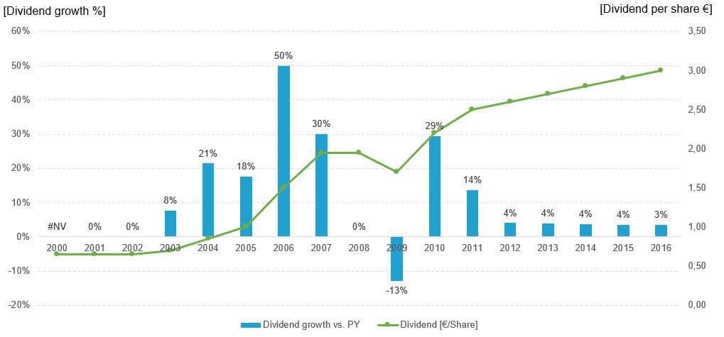 BASF Dividendenwachstum