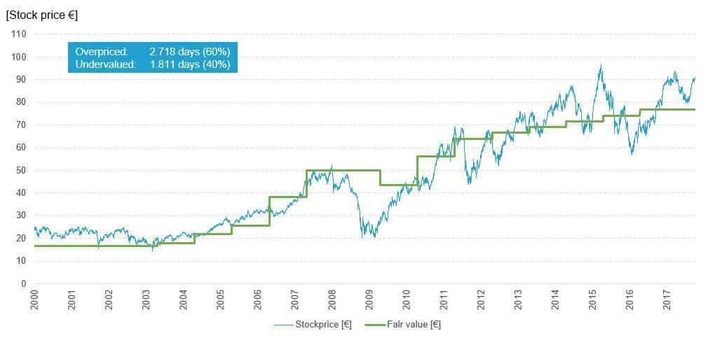 BASF Fair Value