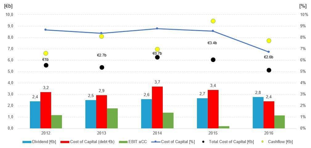 BASF Kapitalkosten