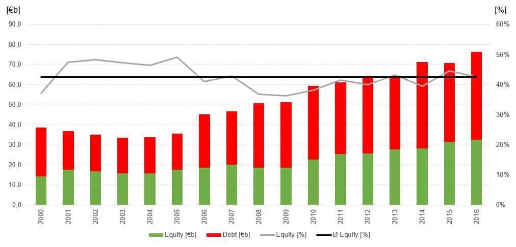BASF Kapitalstruktur