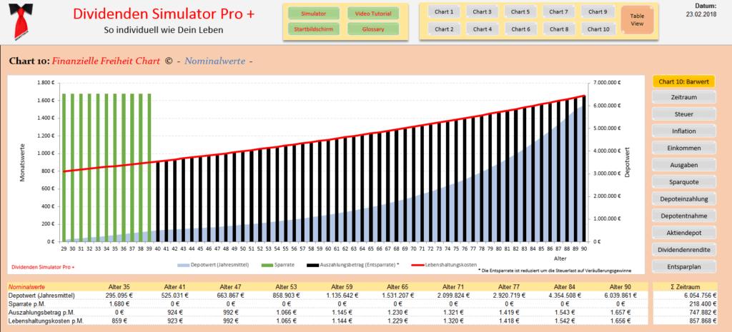 DivSimPro+ Mit 40 in Rente - Finanzielle Freiheit Chart