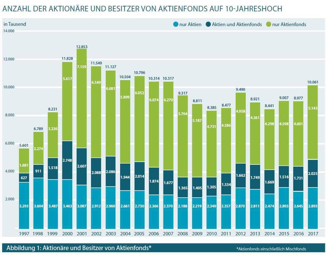 Anzahl der Aktionäre und Besitzer von Aktienfonds auf 10-Jahreshoch