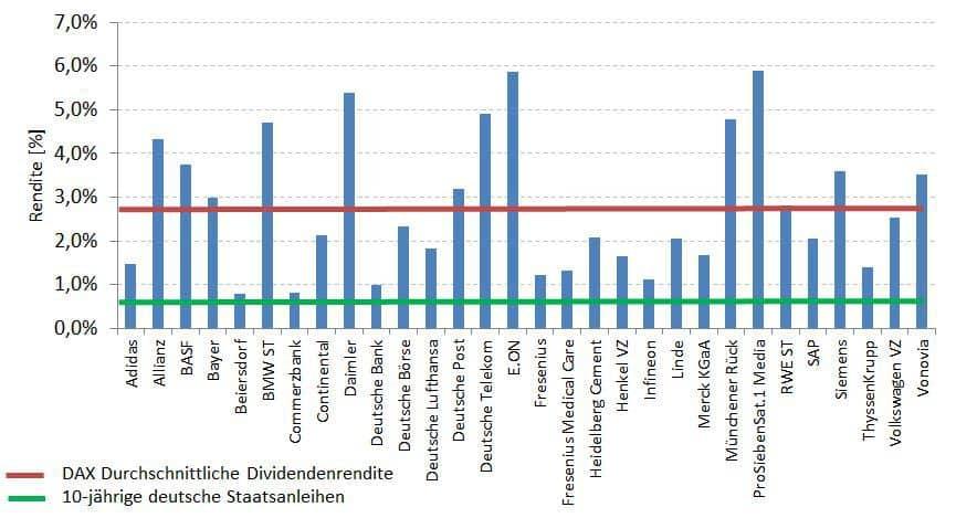 Aktuelle Dividendenrenditen des DAX im Vergleich zu 10-jährigen deutschen Staatsanleihen
