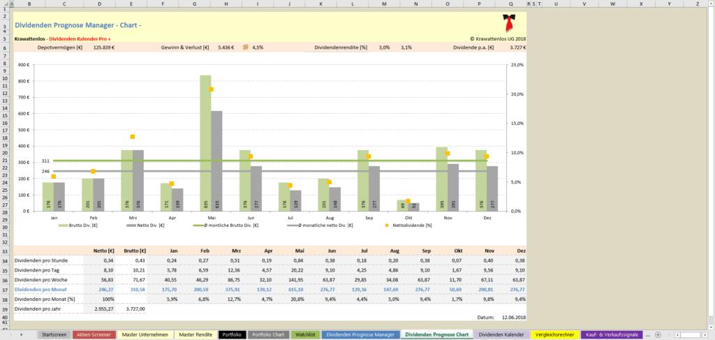 Dividenden Kalender Pro + - Dividenden Prognose Chart