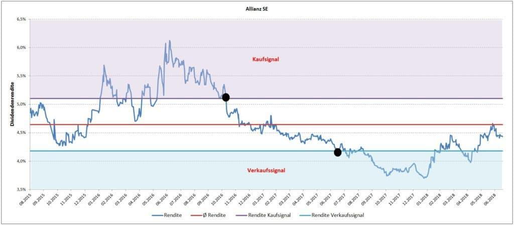 Kauf- und Verkaufssignale anhand der Dividendenrendite - Allianz SE