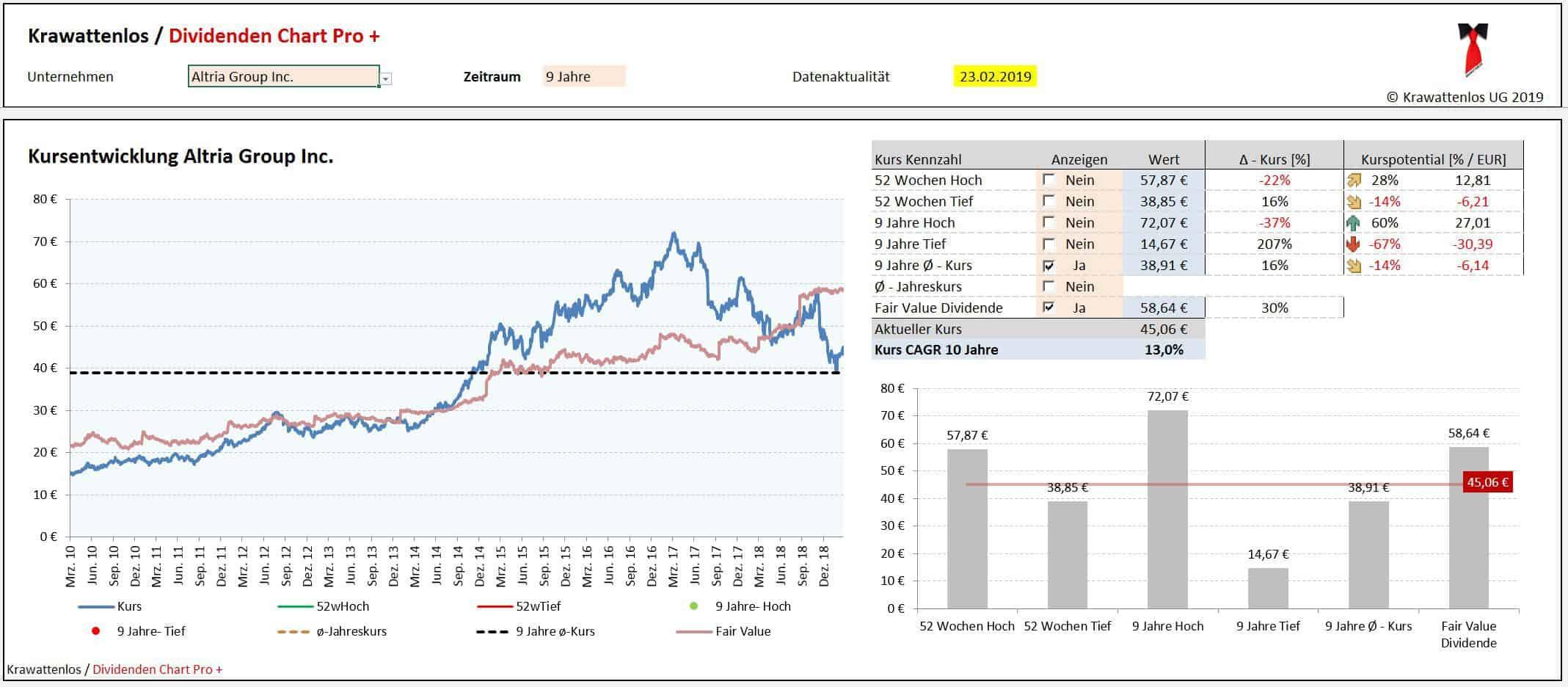 Altria Group - Fair Value Dividende