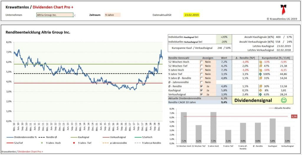 Altria Group - Renditeentwicklung und individuelle Kauf- / Verkaufssignale anhand der Dividendenrendite