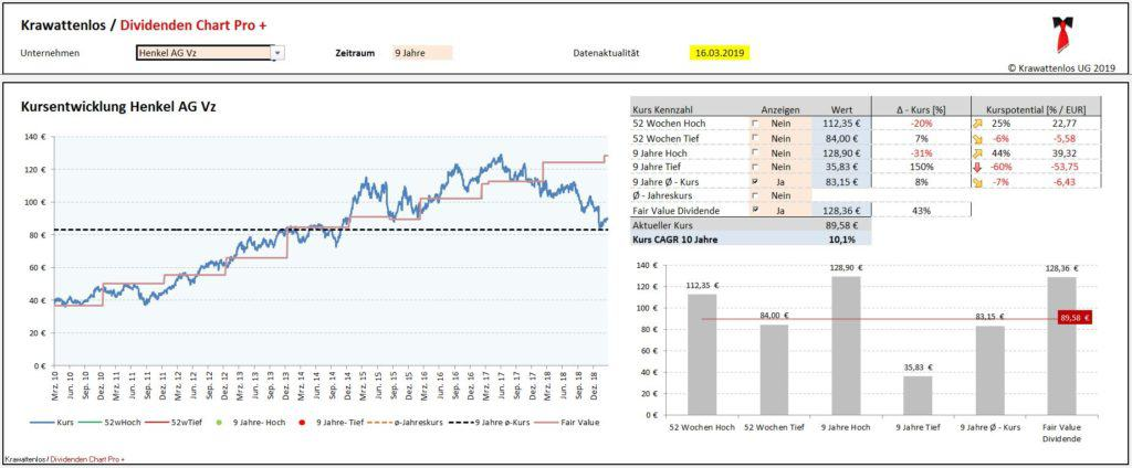 Kurs und Fair Value Dividende Henkel AG