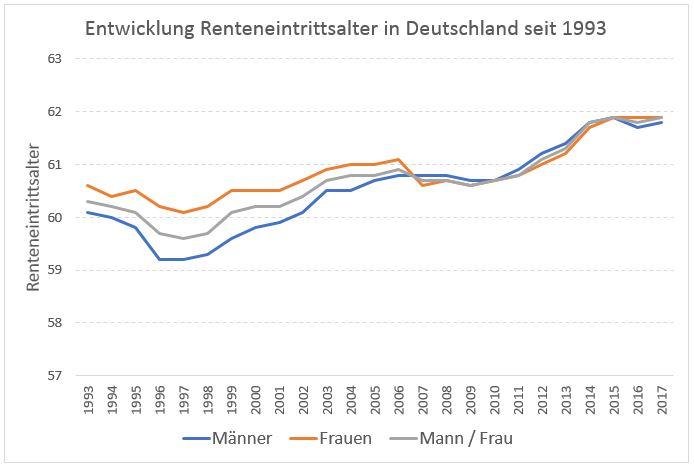 Renteneintrittsalter Deutschland seit 1993
