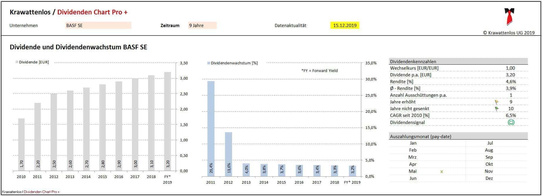 Die BASF Aktie überzeugt seit Jahren mit seiner aktionärsfreundlichen Dividendenpolitik.