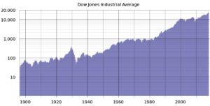 Dow Jones Kursentwicklung seit 1900